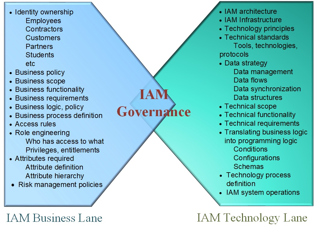 IAM Governance Processes, Policies and Standards