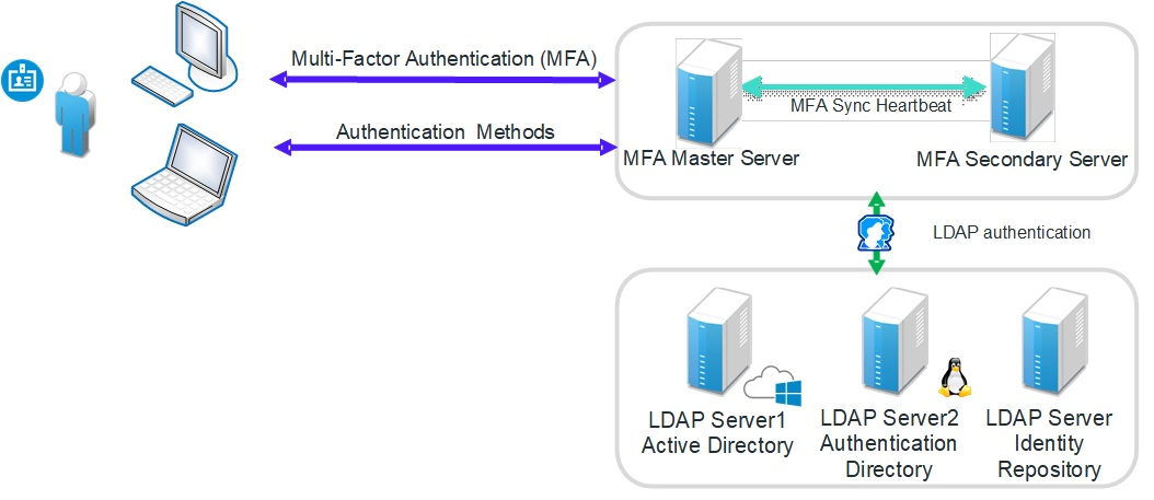 SSO MFA Authentication Architecture